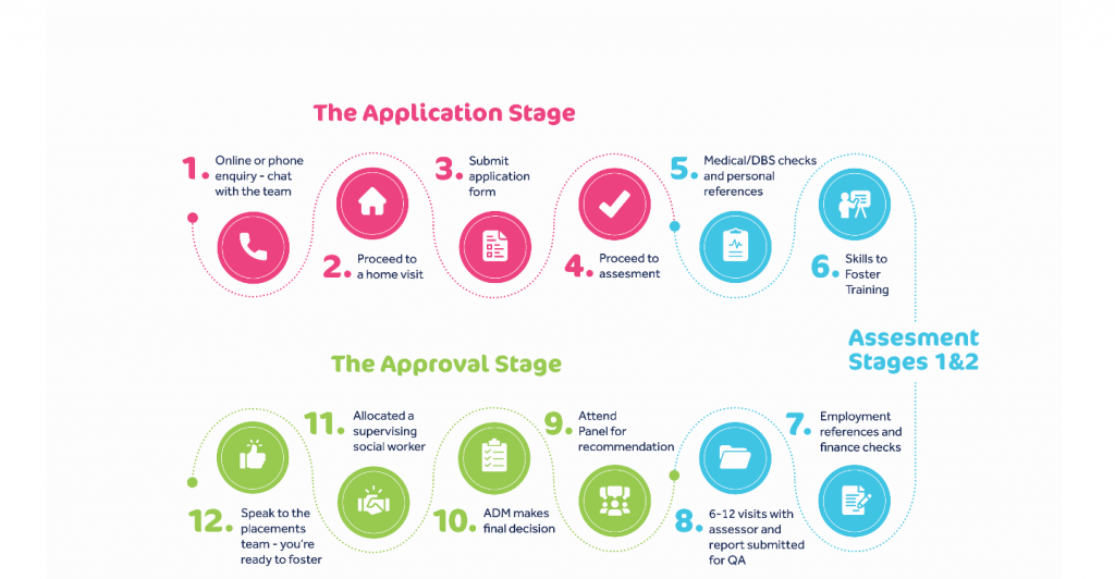 Infographic showing the application process to become a foster carer